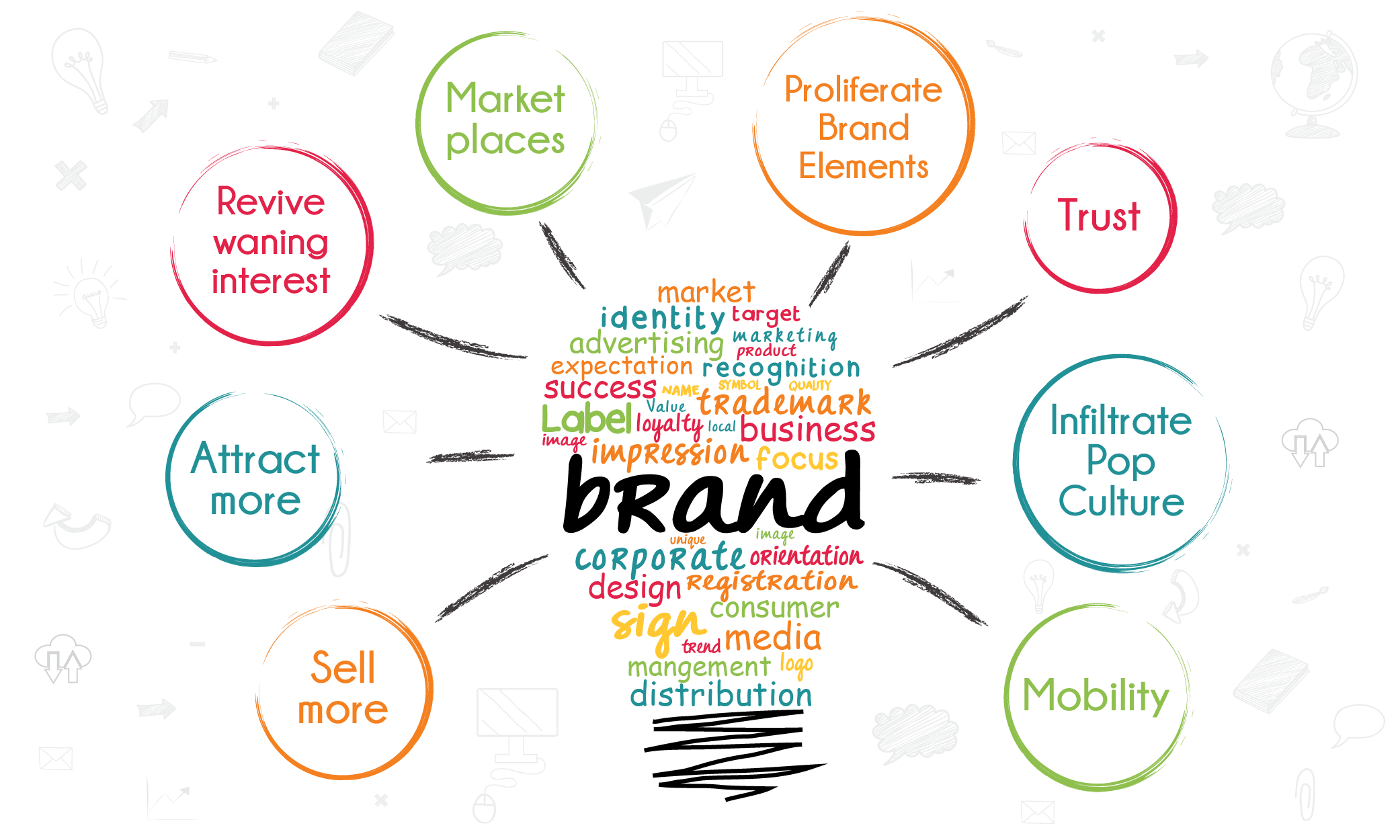 the impact of brand awareness in brand choice To determine the impact of brand, especially brand name on purchase decision   awareness about the known brands as compared to an unknown brand  to  know about different issues related to brand and brand selection process 3.