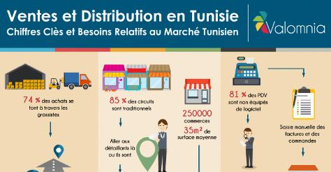 Ventes et distribution en Tunisie : <br>Diagnostic, Problématique, Besoins et Solutions à envisager