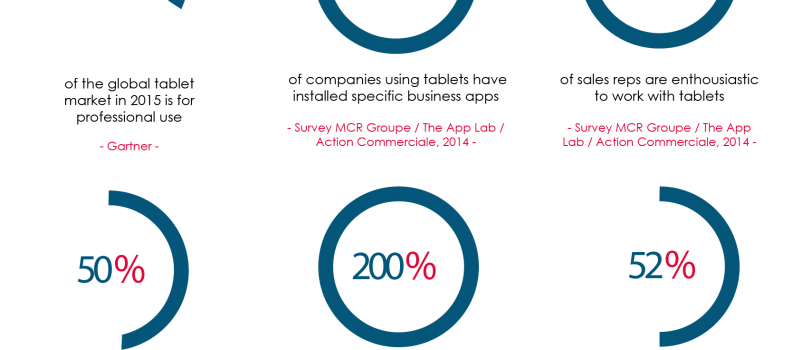 How tablets have changed sales reps' work approach